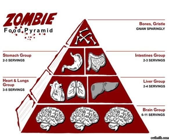 zombiefoodpyramid